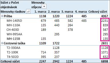 Zoradenie hodnôt stĺpca Celkový súčet od najväčšej po najmenšiu