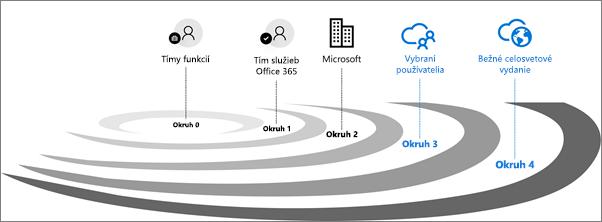 Okruhy overovania vydania pre služby Office 365.