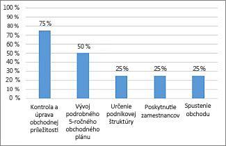 Graf % dokončenia v zostave Prehľad projektu