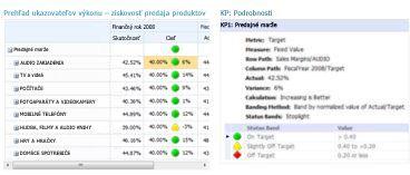 Zostava podrobností kľúčových ukazovateľov výkonu s ďalšími informáciami o hodnotách v prehľade ukazovateľov výkonu v službách PerformancePoint