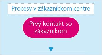 Snímka obrazovky spoľom na zadávanie textu na strane sdiagramom.