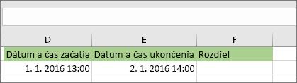 Počiatočný dátum 1/1/16 1:00 PM; Koncový dátum 1/2/16 2:00 PM