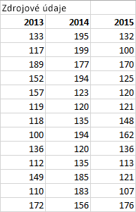 Tabuľka Zdrojové údaje
