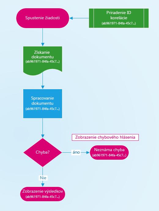 Diagram zobrazujúci priradenie identifikácie korelácie