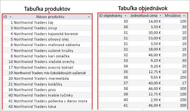 Snímka obrazovky produktov a objednávky tabuliek