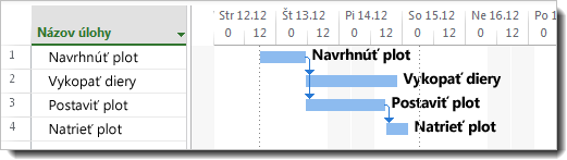 Obrázok pridania názvov úloh k pruhom Ganttovho grafu