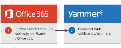 Správca služieb Office 365 blokov používateľovi v Office 365 a používateľ je prihlásený z Yammer.