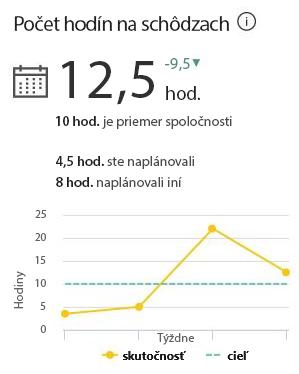 Hodiny strávené na schôdzach zobrazujú, koľko času ste celkovo v daný týždeň strávili na schôdzach