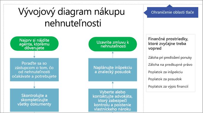 Oblasti tlače s veľkosťou písmen v diagrame