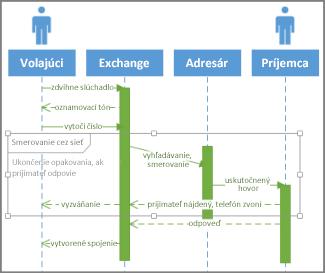 Podmienka v sekvencii UML