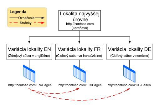 Tabuľka s hierarchiou zobrazujúca koreňovú lokalitu na najvyššej úrovni s troma variáciami pod ňou. Variácie sú v angličtine, francúzštine a nemčine