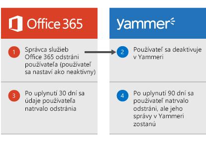 Diagram znázorňujúci odstránenie používateľa správcom služieb Office 365 adeaktiváciu tohto používateľa vYammeri. Po 30 dňoch sa údaje používateľa odstránia zo služieb Office 365 apo 90 dňoch sa používateľ natrvalo odstráni zYammera, ale jeho správy cez Yammer zostanú zachované.