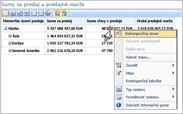 Prehľad ukazovateľa výkonu služby PerformancePoint so zobrazenou ponukou po kliknutí pravým tlačidlom myši