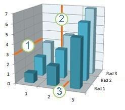 Graf so zobrazenou vodorovnou azvislou mriežkou ahĺbkovými čiarami mriežky