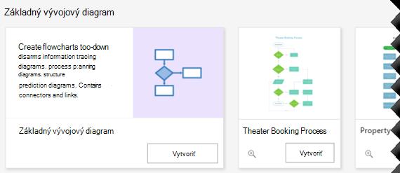 Možnosti základného vývojového diagramu na domovskej stránke Visia