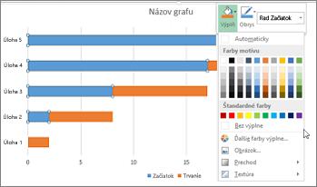 Dvojrozmerný skladaný pruhový graf s vybratým jedným radom údajov