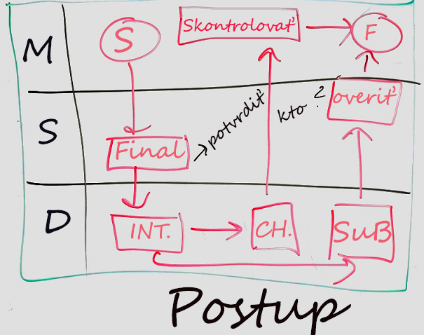 Príklad diagramu tabule