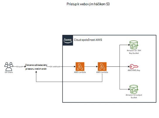 Šablóna pre spoločnosť AWS: git na webhooks S3