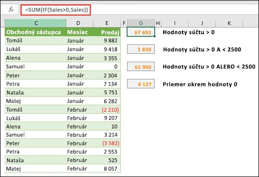 Polia môžete použiť na výpočet na základe určitých podmienok. = SUM (IF (Sales>0; predaj)) spočíta všetky hodnoty väčšie ako 0 v rozsahu, ktorý sa nazýva predaj.