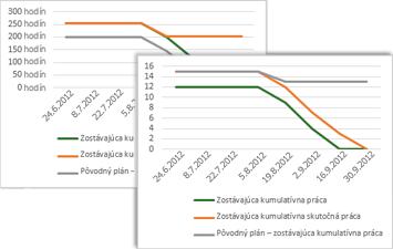 Jednoduchý graf priebehu zostávajúcich položiek so znázornením pôvodných, zostávajúcich a skutočných zostávajúcich úloh