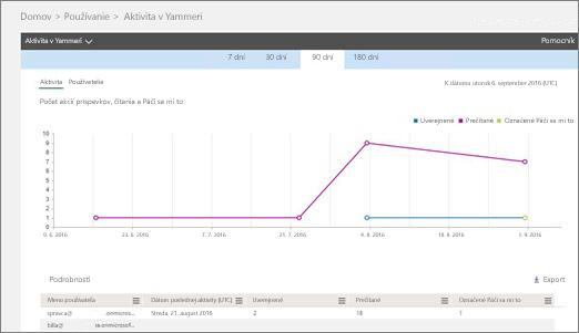 Snímka obrazovky s výkazom aktivít Yammera zobrazujúca graf aktivity a tabuľku podrobností používateľov pre danú aktivitu.