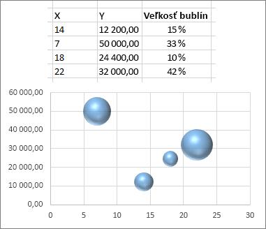 Bublinový graf