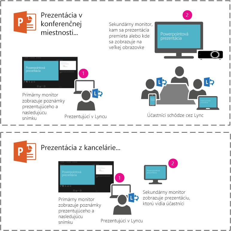 Powerpointovú prezentáciu môžete prezentovať cez projektor alebo veľkú obrazovku vkonferenčnej miestnosti prostredníctvom prezentovania na sekundárnom monitore. Vprenosnom počítači sa vám bude zobrazovať vaše zobrazenie pre prezentujúceho, ale účastníci nachádzajúci sa vmiestnosti alebo účastníci schôdze cez Lync budú vidieť iba prezentáciu.