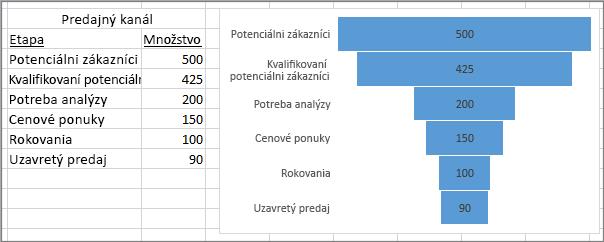 Lievikový graf znázorňujúci predajný kanál. Etapy sú uvedené v prvom stĺpci, hodnoty v druhom.