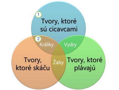 Vennovho diagramu