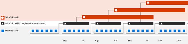 Intervaly vydaní pre Office 365