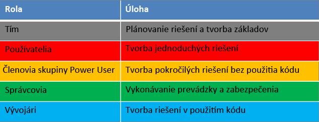 Životný cyklus vývoja rol a úloh