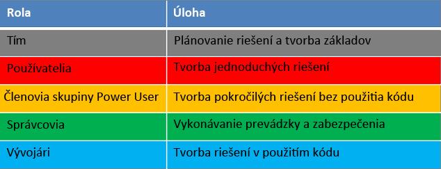 Roly a úlohy v rámci životného cyklu vývoja