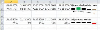 Krivky v Exceli príklad