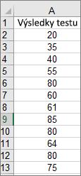 Údaje použité na vytvorenie vzorového histogramu vyššie