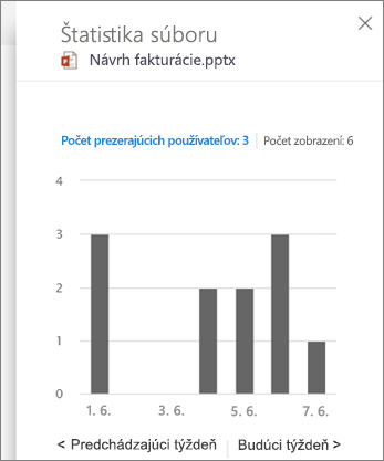 Snímka obrazovky s zobrazený aktivity na súbore