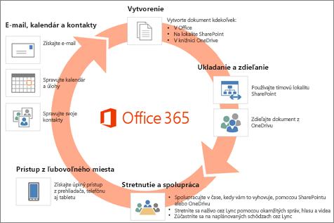 Office 365 zahŕňa veľké množstvo aplikácií a služieb