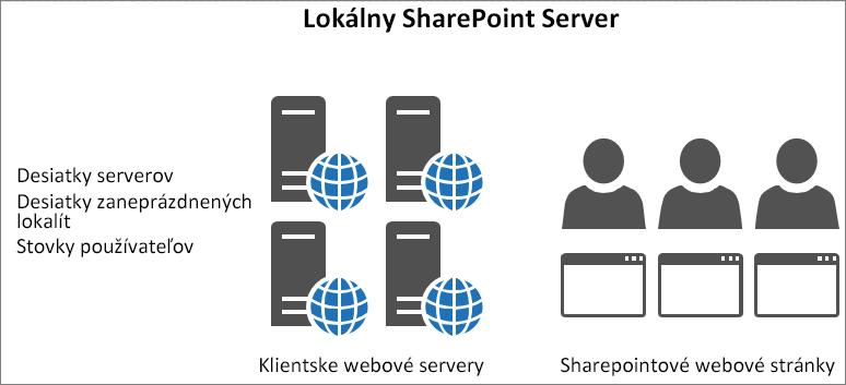 Zobrazuje aktivitu a zaťaženie lokálnych prezentačných webových serverov.