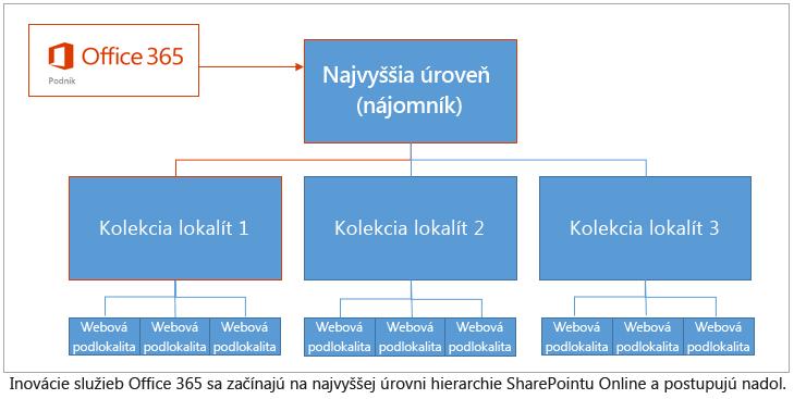 Hierarchia zobrazujúca spôsob spustenia inovácií v hornej časti nájomníka a tok spracovania smerom nadol