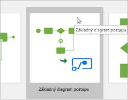 Vyberte kategóriu vývojový diagram šablón základného vývojového diagramu.