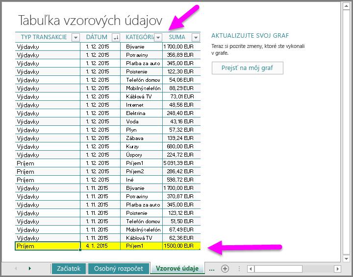 Zadajte vzorové údaje do šablóny Môj peňažný tok