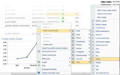 Ponuka Prejsť na podrobnosti na čiarovom grafe služby PerformancePoint