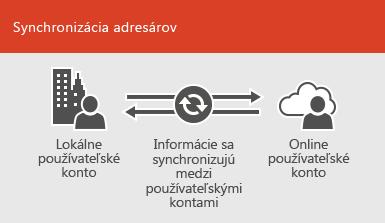 Používanie synchronizácie adresárov na zachovanie synchronizácie informácií o lokálnom a online požívateľskom konte