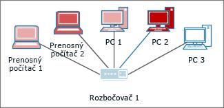 Počítače s rôznymi farbami