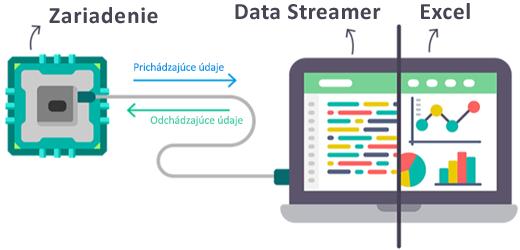 Excel údaje streamovanie zobrazujúca zariadenia pripomienok z programu Excel