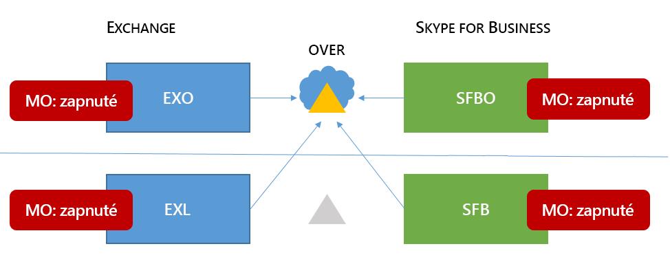 Zmiešané 6 Skypu for business systém topológie má MA všetky štyri možné lokality.