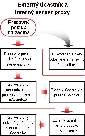 Vývojový diagram postupu zahrnutia externého účastníka
