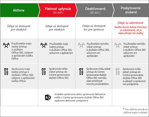 Obrázok zobrazujúci 3 etapy predplatného služieb Office 365 for Business po uplynutí platnosti: uplynuté, zakázané a zrušené.
