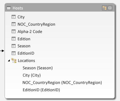 Tabuľka Hosts s hierarchiou