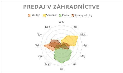 Radarový graf