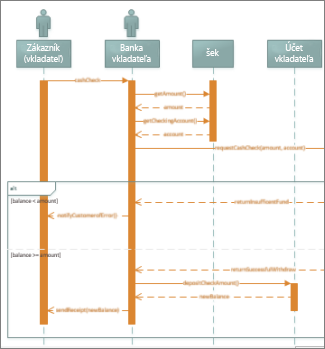 Sekvenčný diagram UML